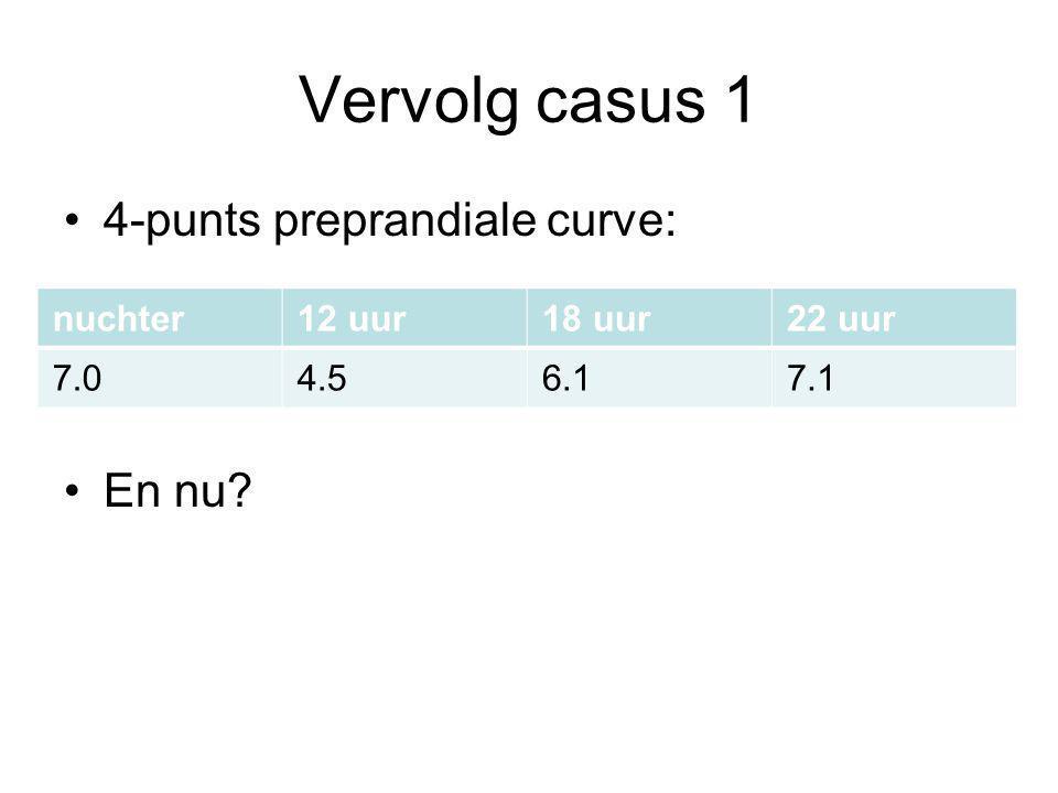 Vervolg casus 1 4-punts preprandiale curve: En nu nuchter 12 uur