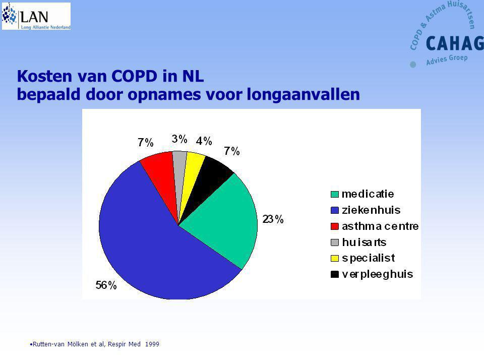 Kosten van COPD in NL bepaald door opnames voor longaanvallen