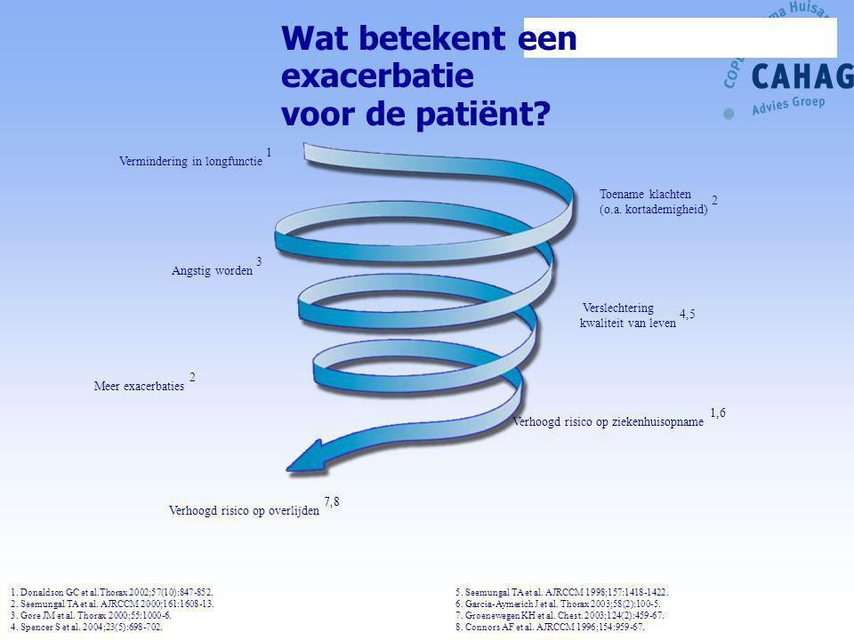 Wat betekent een exacerbatie voor de patiënt