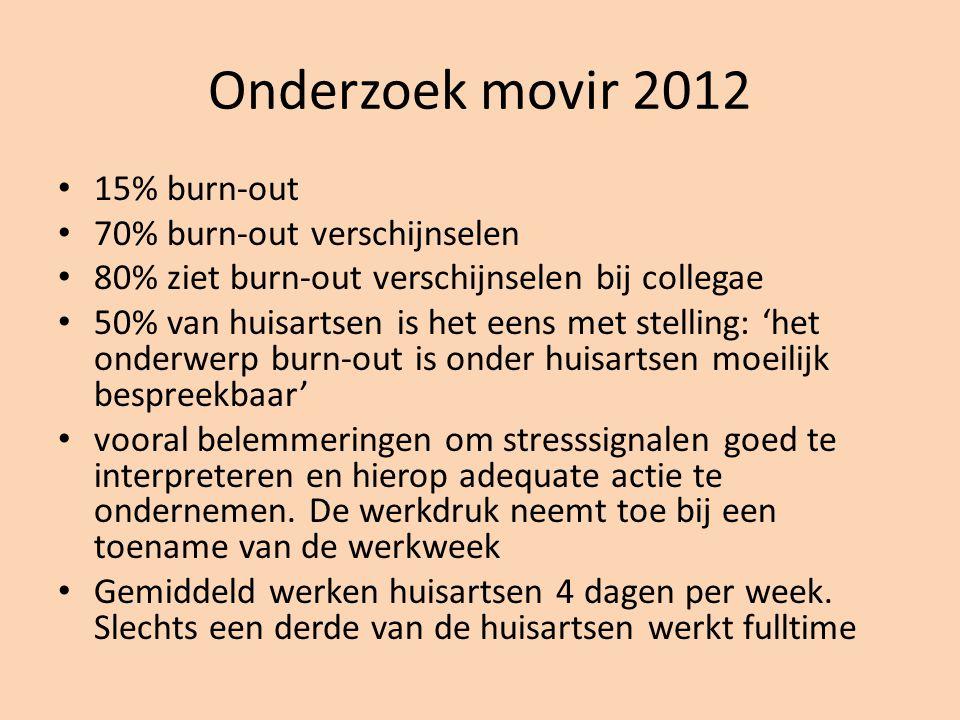 Onderzoek movir 2012 15% burn-out 70% burn-out verschijnselen