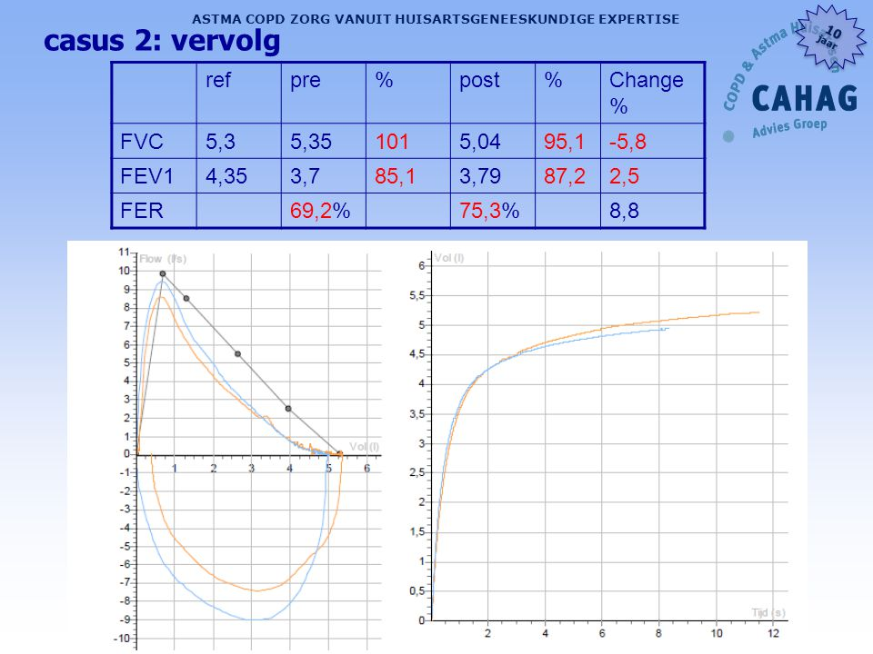 casus 2: vervolg ref pre % post Change % FVC 5,3 5,35 101 5,04 95,1