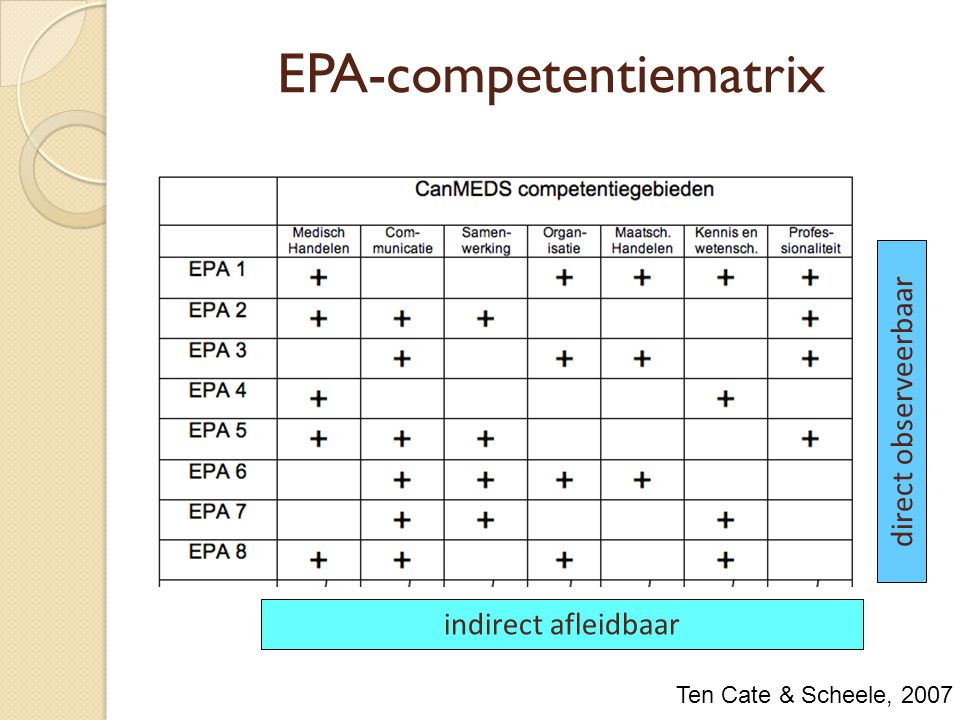 EPA-competentiematrix