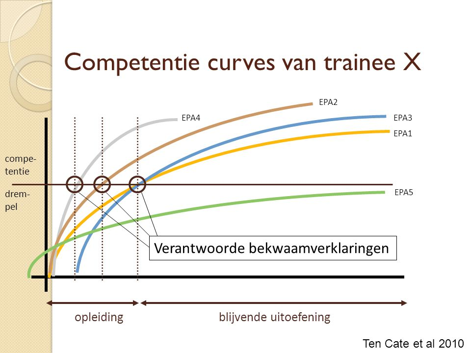 Competentie curves van trainee X