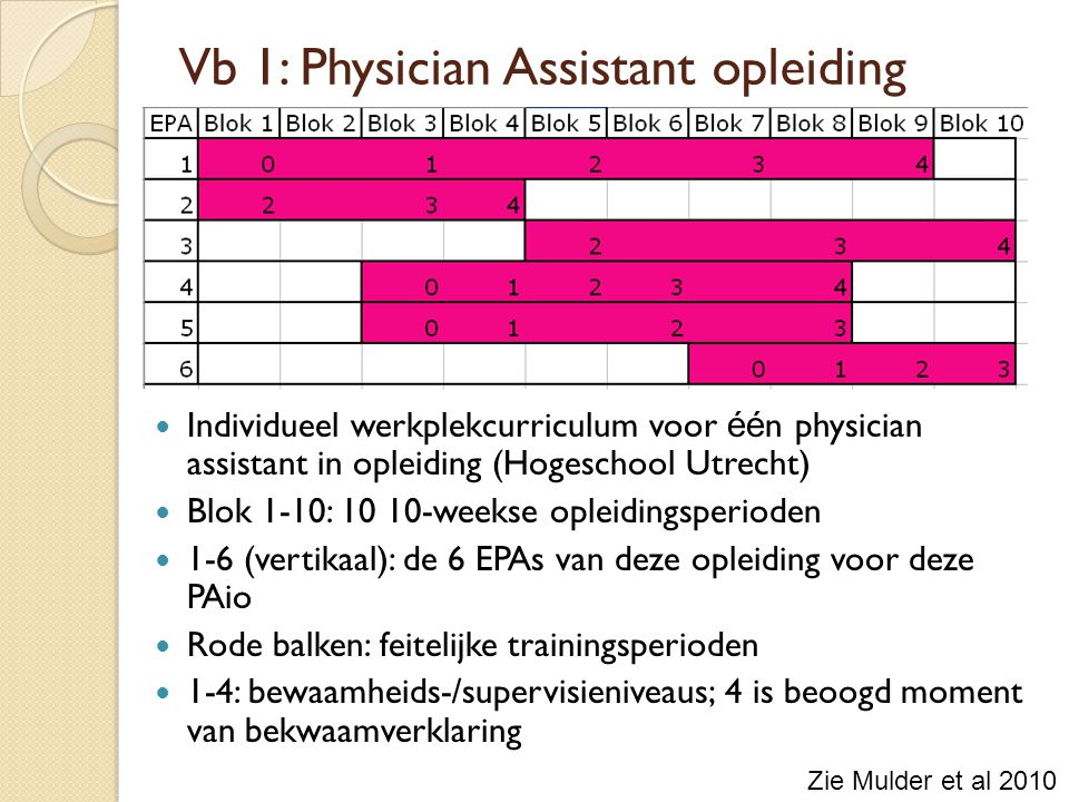 Vb 1: Physician Assistant opleiding