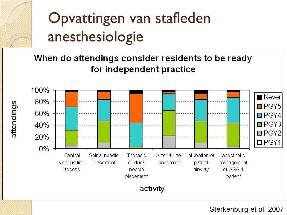 Opvattingen van stafleden anesthesiologie