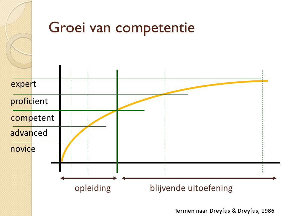 Groei van competentie competent expert proficient advanced novice