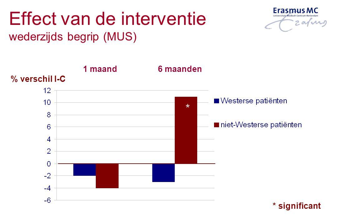Effect van de interventie wederzijds begrip (MUS)