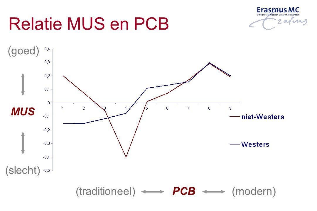Relatie MUS en PCB (goed) MUS (slecht) (traditioneel) PCB (modern)