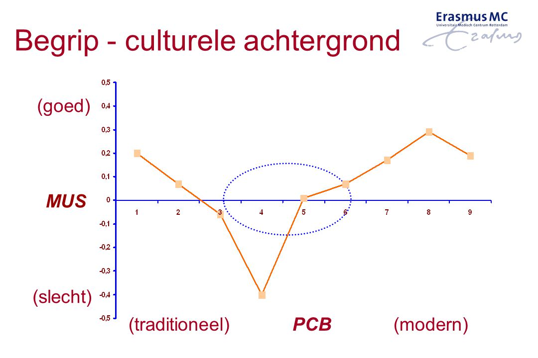 Begrip - culturele achtergrond