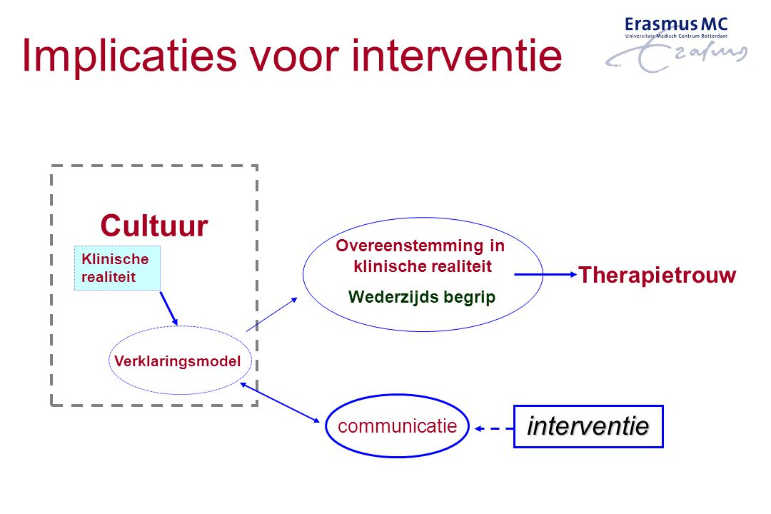 Implicaties voor interventie