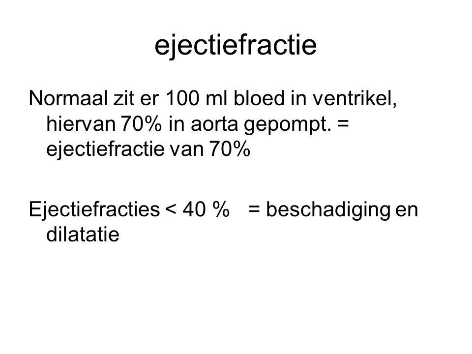 ejectiefractie Normaal zit er 100 ml bloed in ventrikel, hiervan 70% in aorta gepompt. = ejectiefractie van 70%