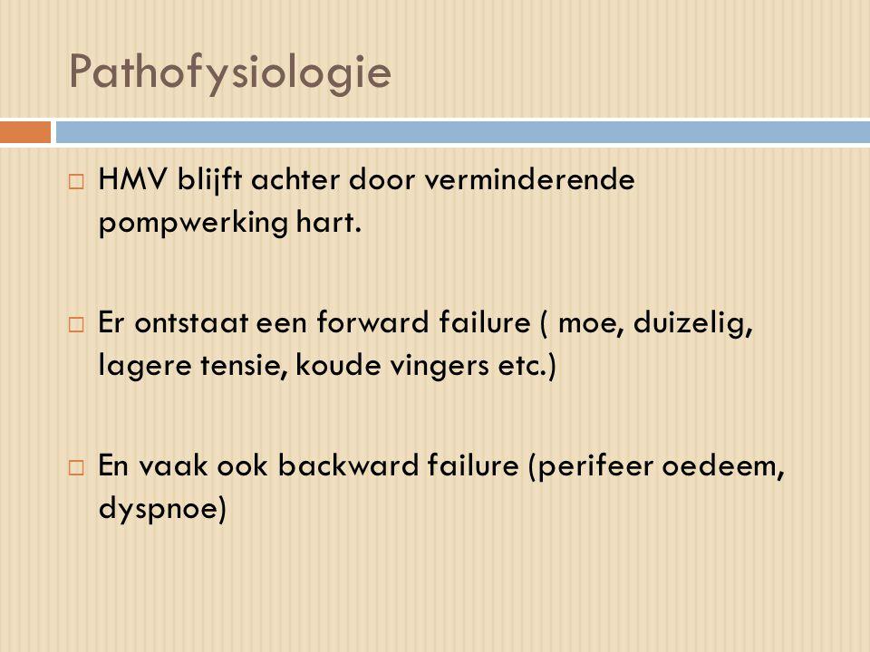 Pathofysiologie HMV blijft achter door verminderende pompwerking hart.