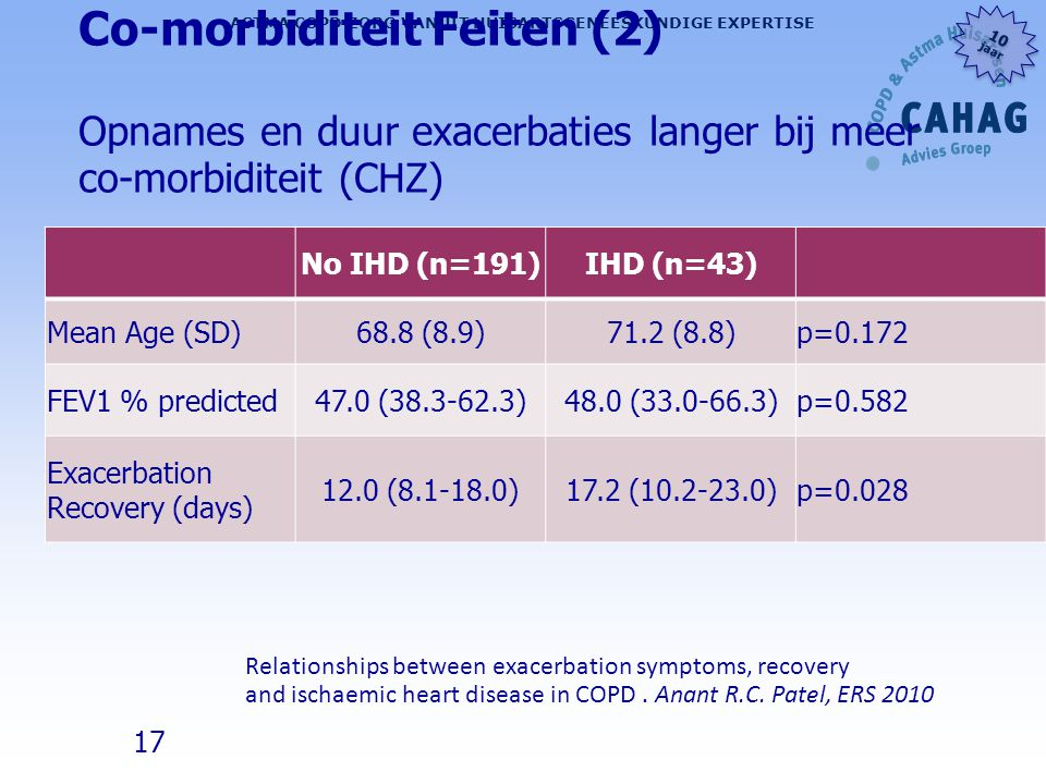 Co-morbiditeit Feiten (2) Opnames en duur exacerbaties langer bij meer co-morbiditeit (CHZ)