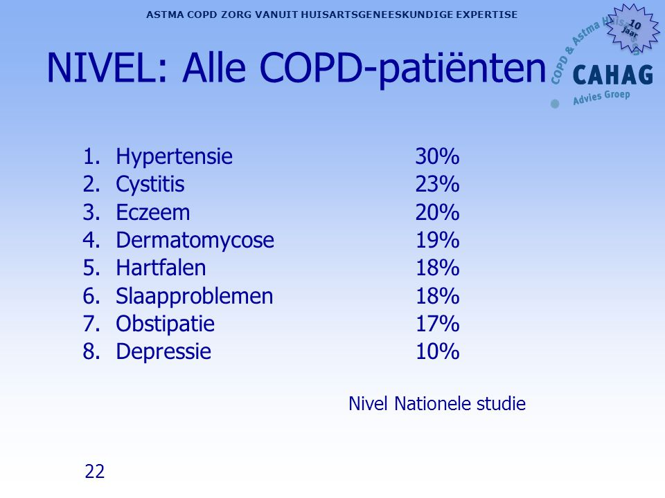 NIVEL: Alle COPD-patiënten