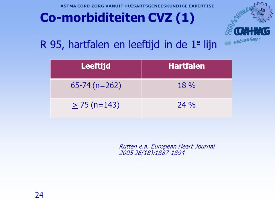 Co-morbiditeiten CVZ (1) R 95, hartfalen en leeftijd in de 1e lijn