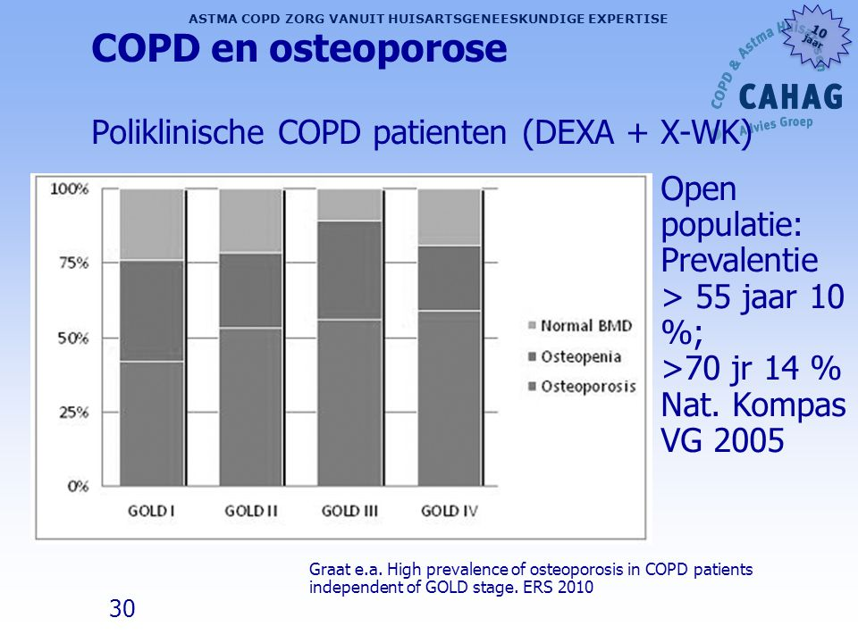 COPD en osteoporose Poliklinische COPD patienten (DEXA + X-WK)