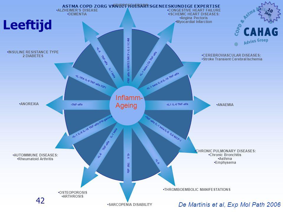 Leeftijd Inflamm- Ageing De Martinis et al, Exp Mol Path 2006