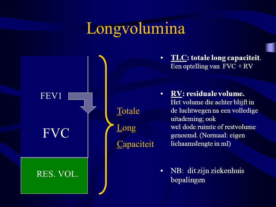 Longvolumina FEV1 Totale Long Capaciteit FVC RES. VOL.