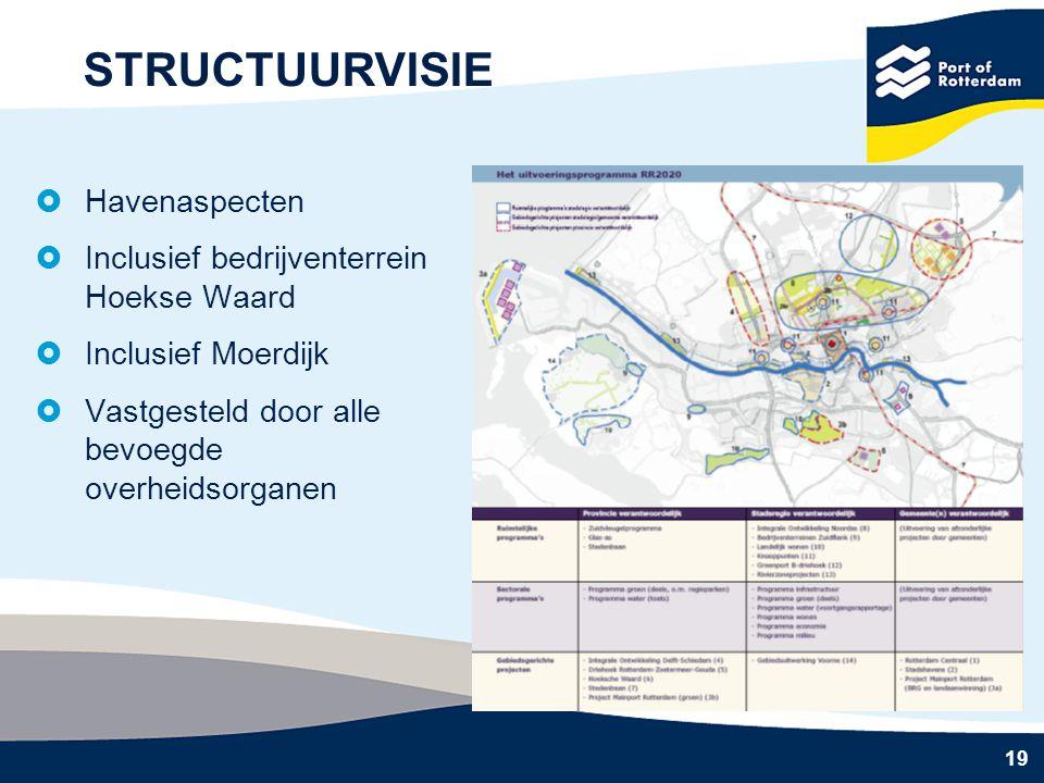 STRUCTUURVISIE Havenaspecten Inclusief bedrijventerrein Hoekse Waard