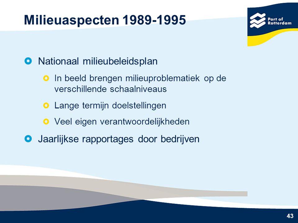 Milieuaspecten 1989-1995 Nationaal milieubeleidsplan