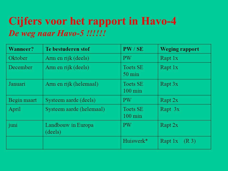 Cijfers voor het rapport in Havo-4