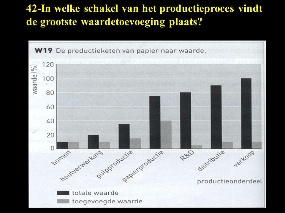 42-In welke schakel van het productieproces vindt de grootste waardetoevoeging plaats