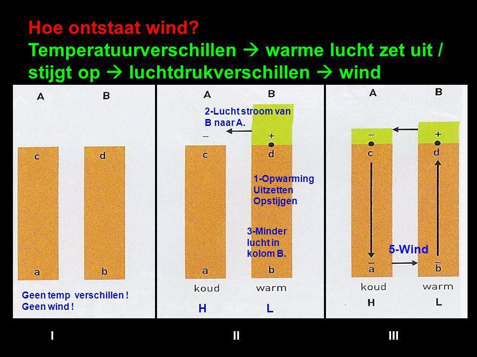 Hoe ontstaat wind Temperatuurverschillen  warme lucht zet uit / stijgt op  luchtdrukverschillen  wind.