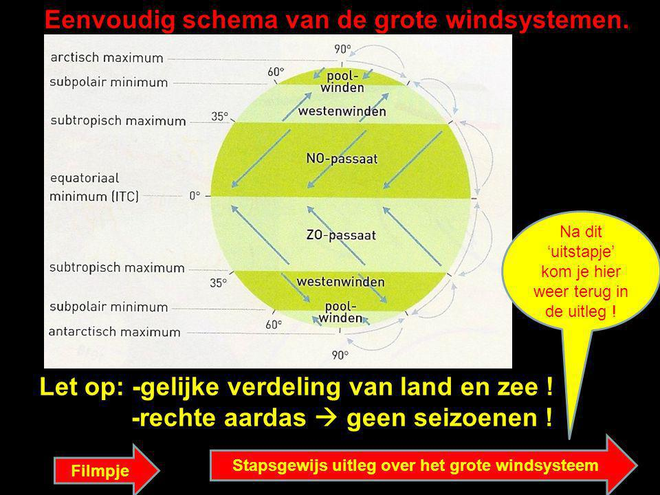 Stapsgewijs uitleg over het grote windsysteem