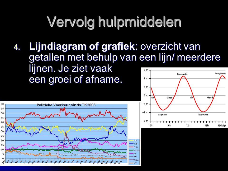 Vervolg hulpmiddelen Lijndiagram of grafiek: overzicht van getallen met behulp van een lijn/ meerdere lijnen.