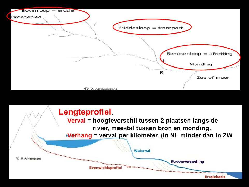 Lengteprofiel. -Verval = hoogteverschil tussen 2 plaatsen langs de rivier, meestal tussen bron en monding.