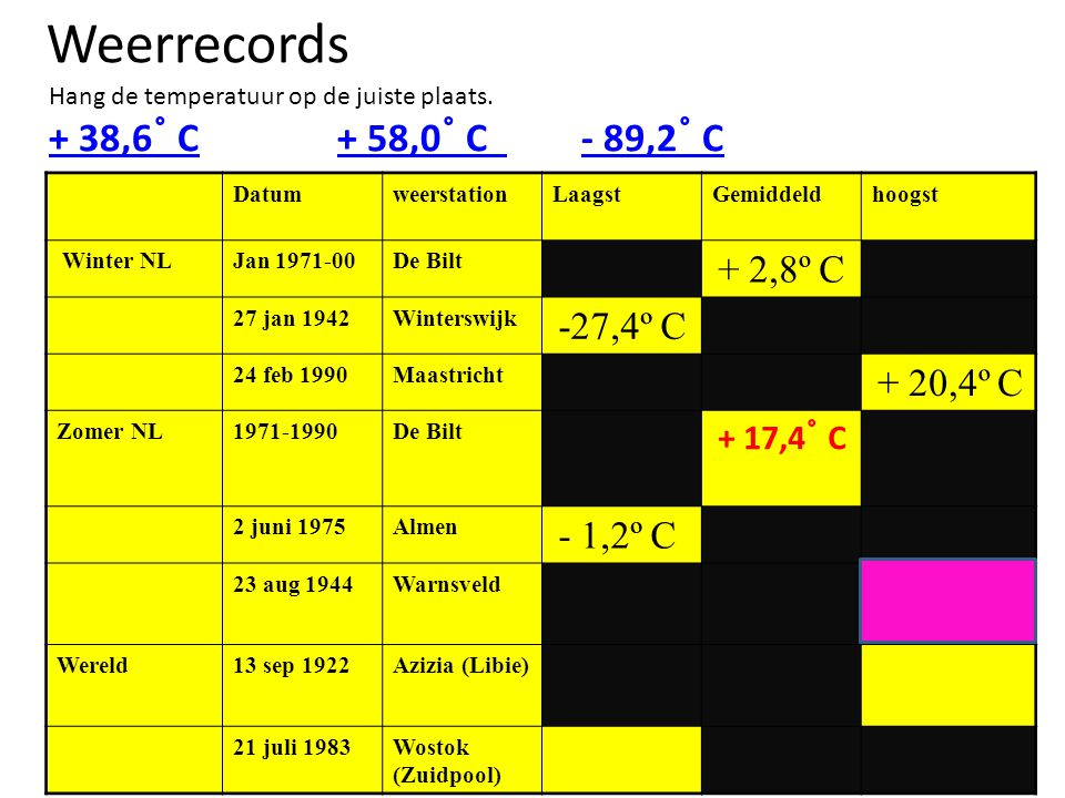 Weerrecords + 38,6˚ C + 58,0˚ C - 89,2˚ C