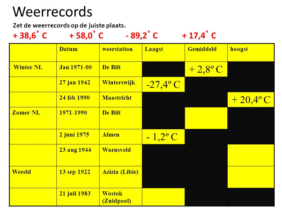 Weerrecords + 38,6˚ C + 58,0˚ C - 89,2˚ C + 17,4˚ C