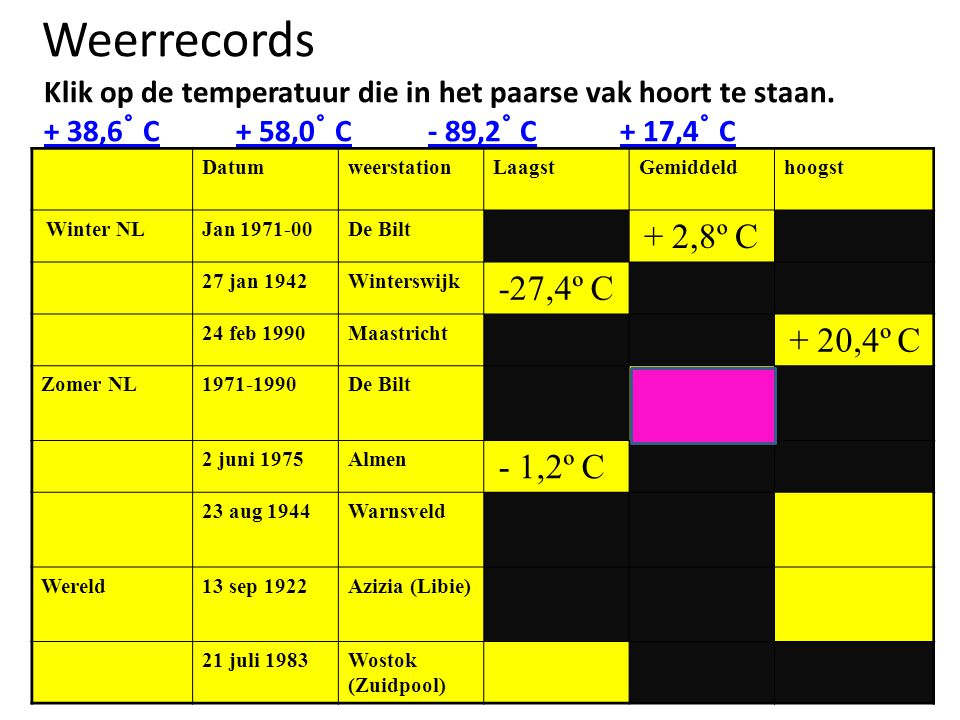 Weerrecords Klik op de temperatuur die in het paarse vak hoort te staan. + 38,6˚ C + 58,0˚ C - 89,2˚ C + 17,4˚ C.