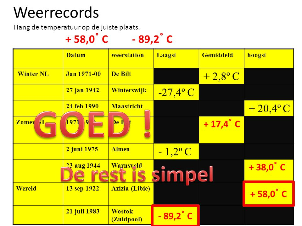 GOED ! De rest is simpel Weerrecords + 58,0˚ C - 89,2˚ C + 58,0˚ C
