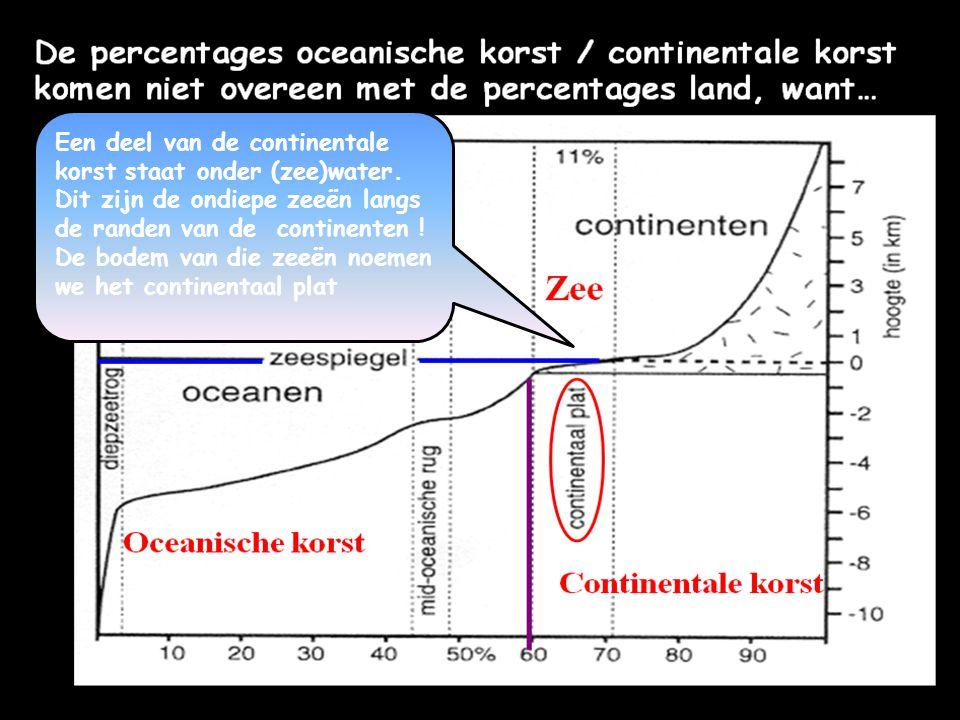 Dikke korst Opbouw v.d. bovenste honderden kilometers van de aarde.