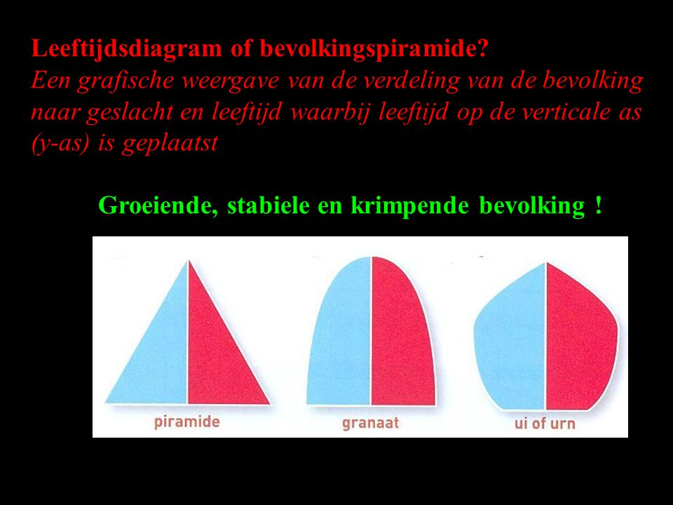 Leeftijdsdiagram of bevolkingspiramide