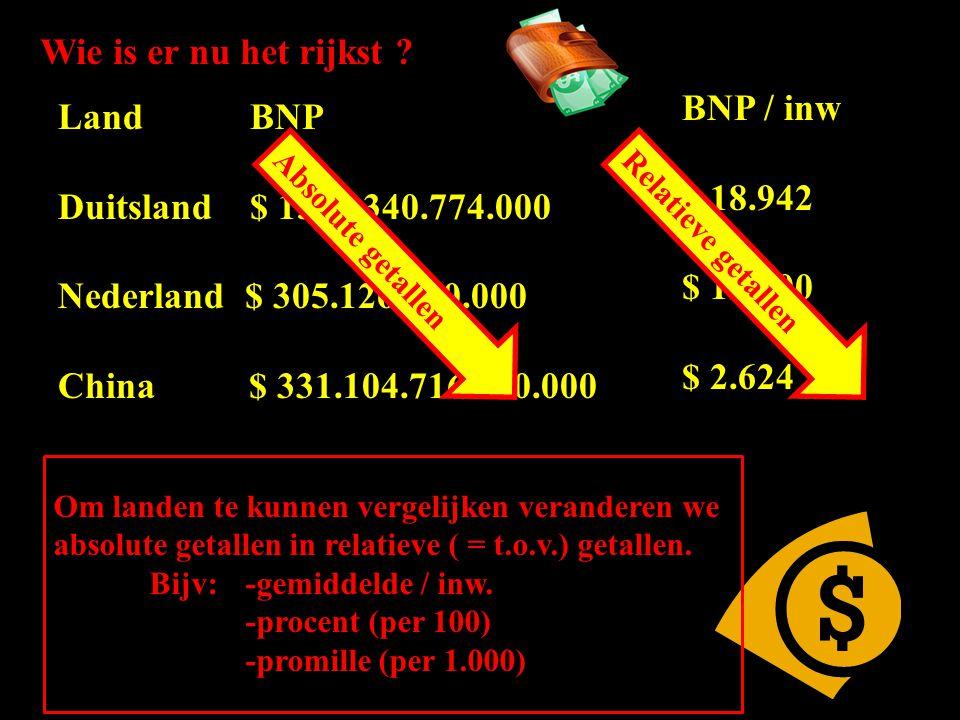 Wie is er nu het rijkst BNP / inw Land BNP $ 18.942