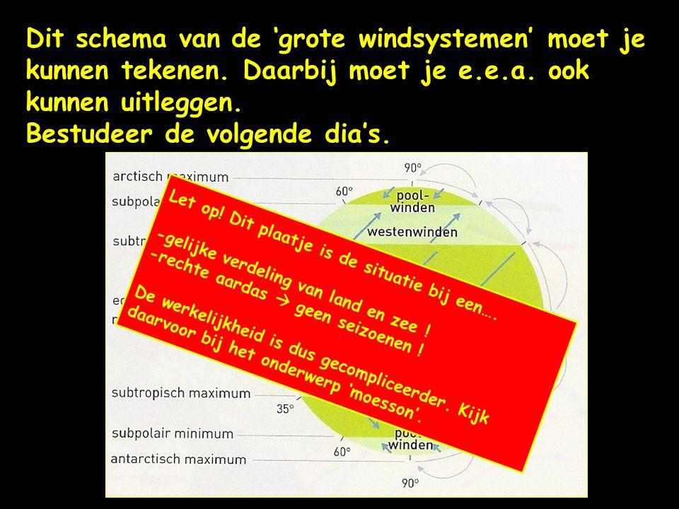 Dit schema van de 'grote windsystemen' moet je kunnen tekenen