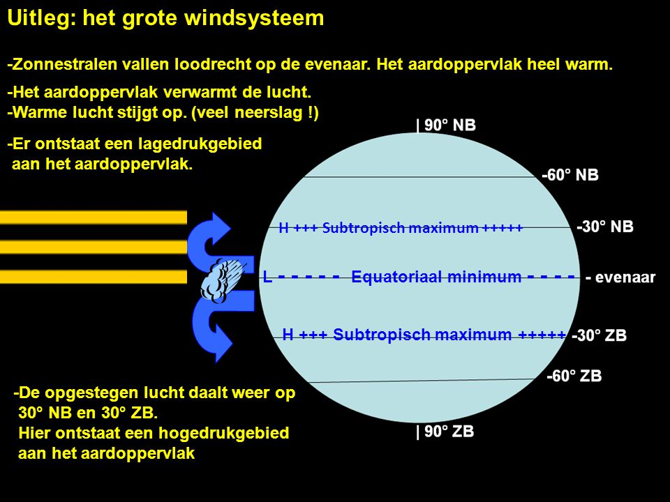 Uitleg: het grote windsysteem