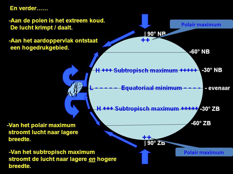 En verder…… -Aan de polen is het extreem koud. De lucht krimpt / daalt. Polair maximum. ++ -Aan het aardoppervlak ontstaat een hogedrukgebied.