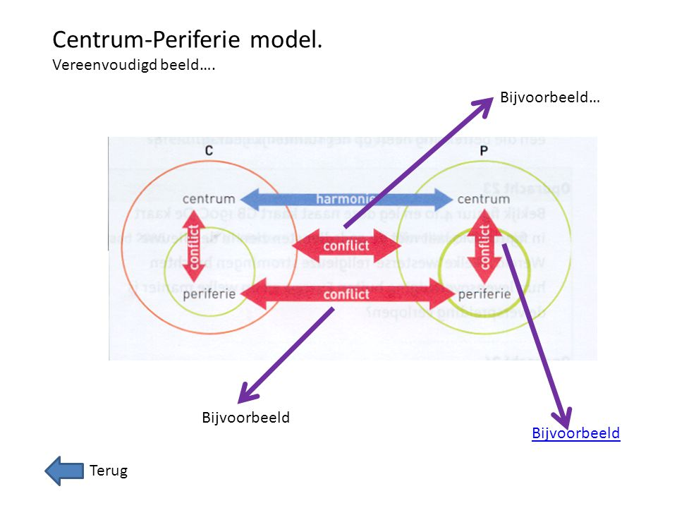 Centrum-Periferie model.