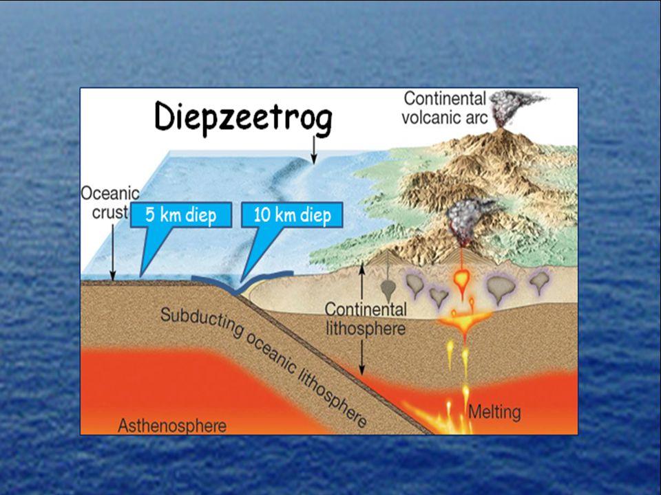 Convergente plaatgrenzen : 1-Oceanisch <-> Continentaal