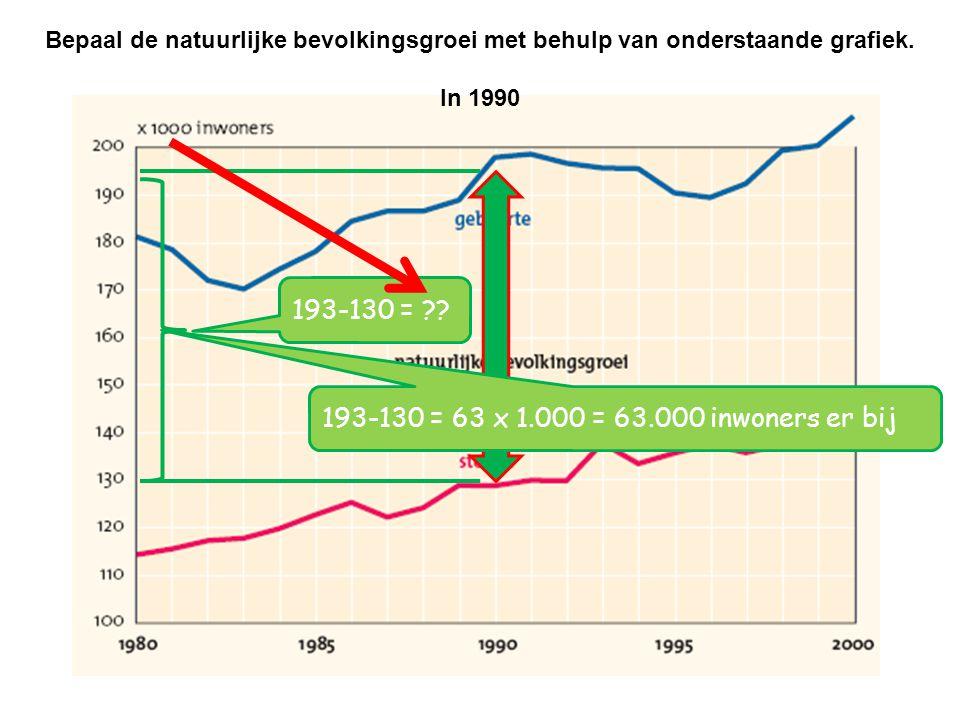 Bepaal de natuurlijke bevolkingsgroei met behulp van onderstaande grafiek.