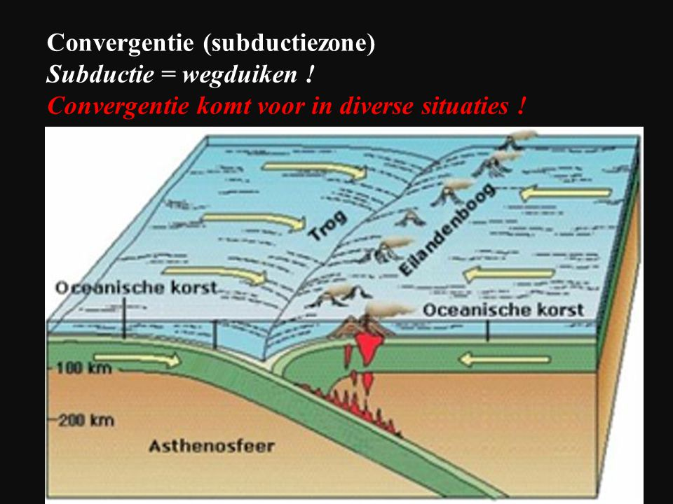 Convergentie (subductiezone)