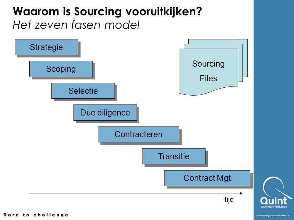 Waarom is Sourcing vooruitkijken Het zeven fasen model