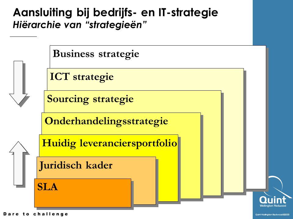 Aansluiting bij bedrijfs- en IT-strategie Hiërarchie van strategieën