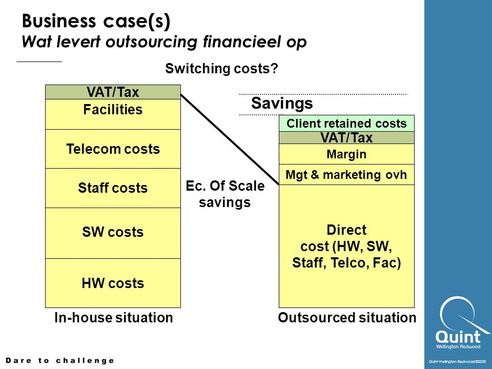 Business case(s) Wat levert outsourcing financieel op