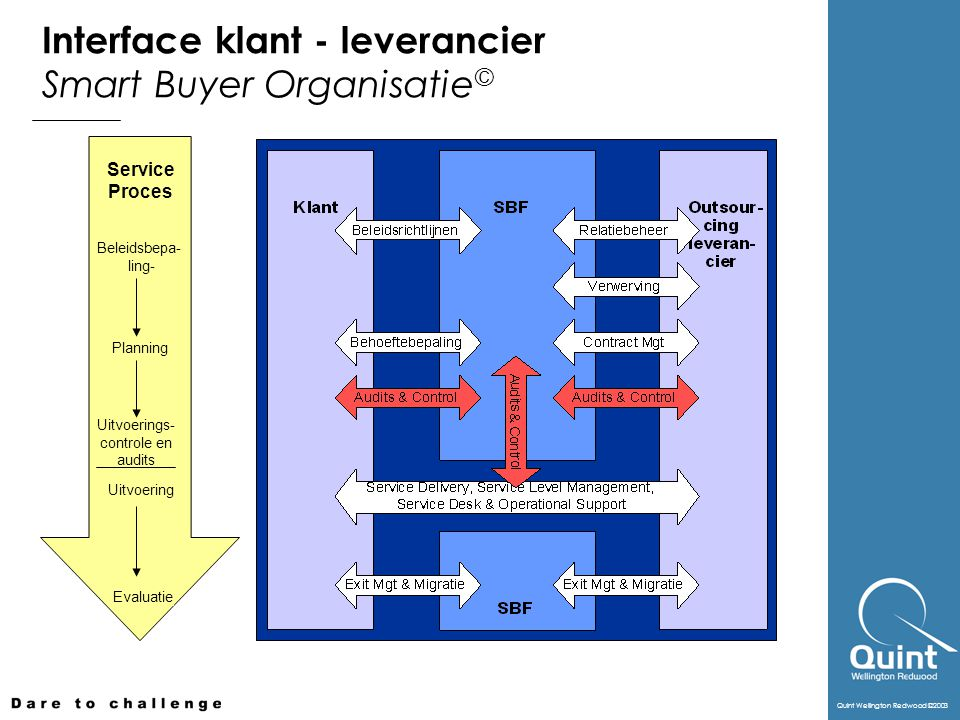 Interface klant - leverancier Smart Buyer Organisatie©