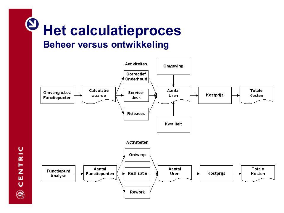 Het calculatieproces Beheer versus ontwikkeling