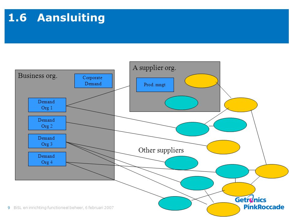 2. Functioneel beheer Wat is dat BiSL